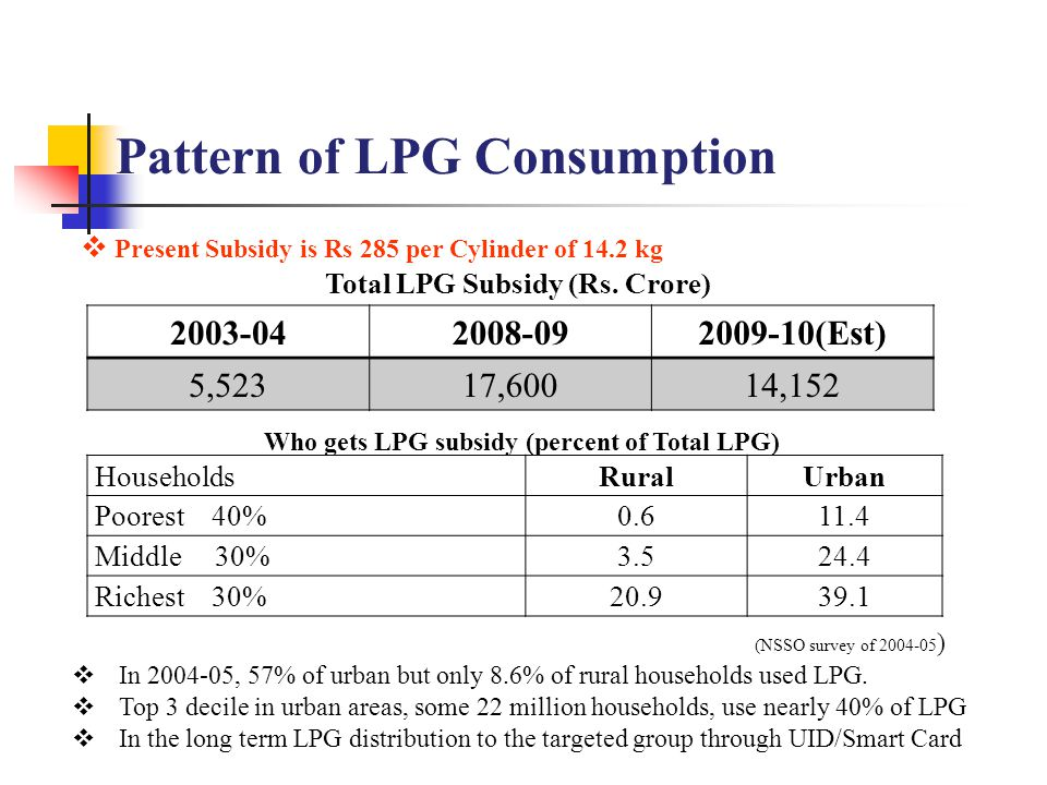 Pattern of LPG Consumption 2003-042008-092009-10(Est) 5,52317,60014,152 Total LPG Subsidy (Rs. Crore) HouseholdsRuralUrban Poorest 40%0.611.4 Middle 3