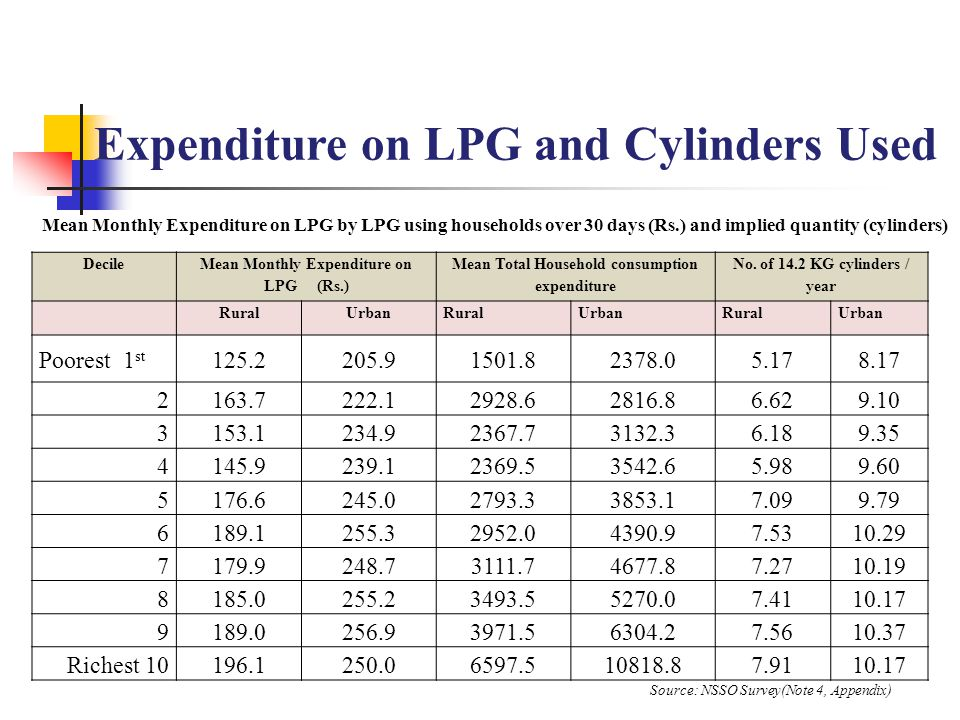 Decile Mean Monthly Expenditure on LPG (Rs.) Mean Total Household consumption expenditure No. of 14.2 KG cylinders / year RuralUrbanRuralUrbanRuralUrb