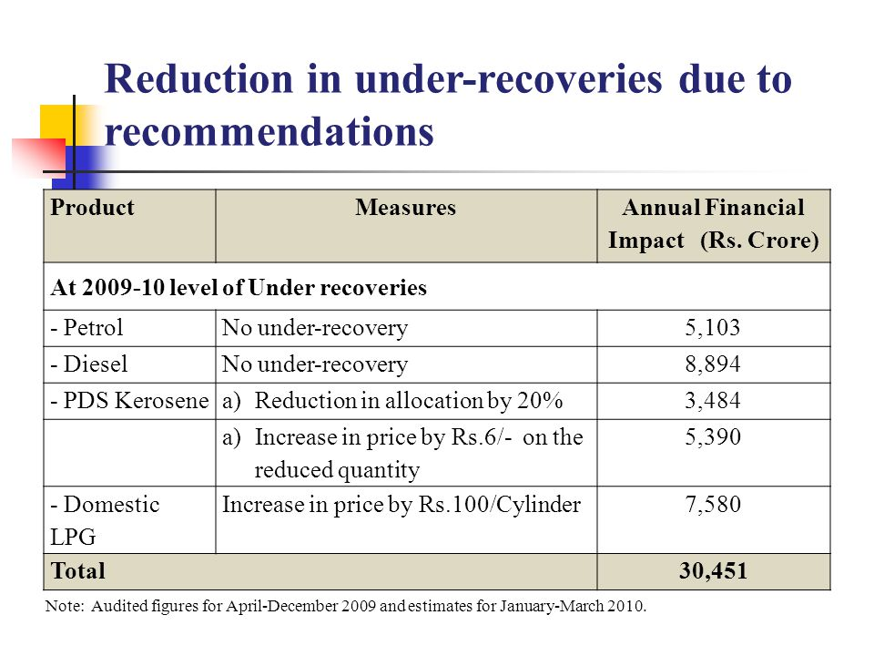 ProductMeasures Annual Financial Impact (Rs. Crore) At 2009-10 level of Under recoveries - PetrolNo under-recovery5,103 - DieselNo under-recovery8,894