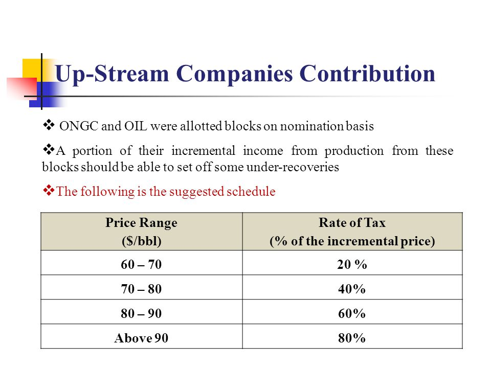 Price Range ($/bbl) Rate of Tax (% of the incremental price) 60 – 7020 % 70 – 8040% 80 – 9060% Above 9080% Up-Stream Companies Contribution  ONGC and OIL were allotted blocks on nomination basis  A portion of their incremental income from production from these blocks should be able to set off some under-recoveries  The following is the suggested schedule