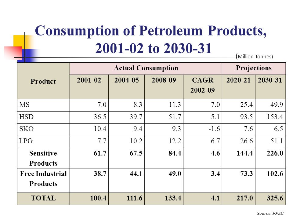 Total under recoveries of oil marketing companies at different levels of Crude Prices, 2009-10 to 2030-31 Source: PPAC