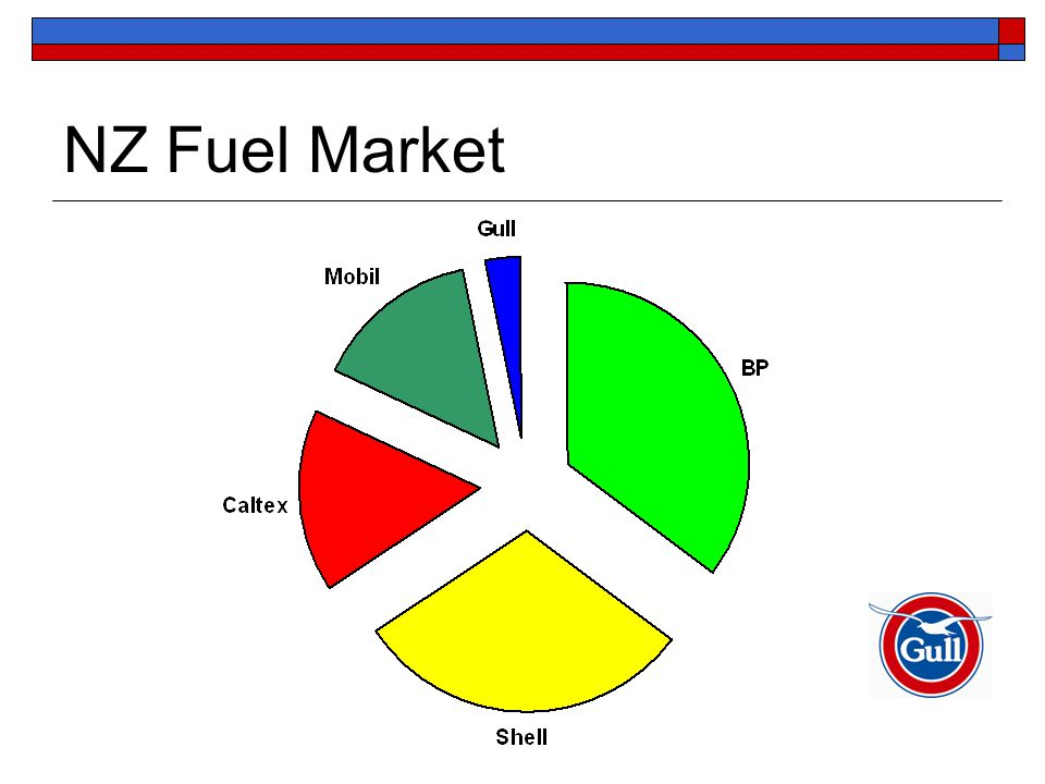 NZ Fuel Market