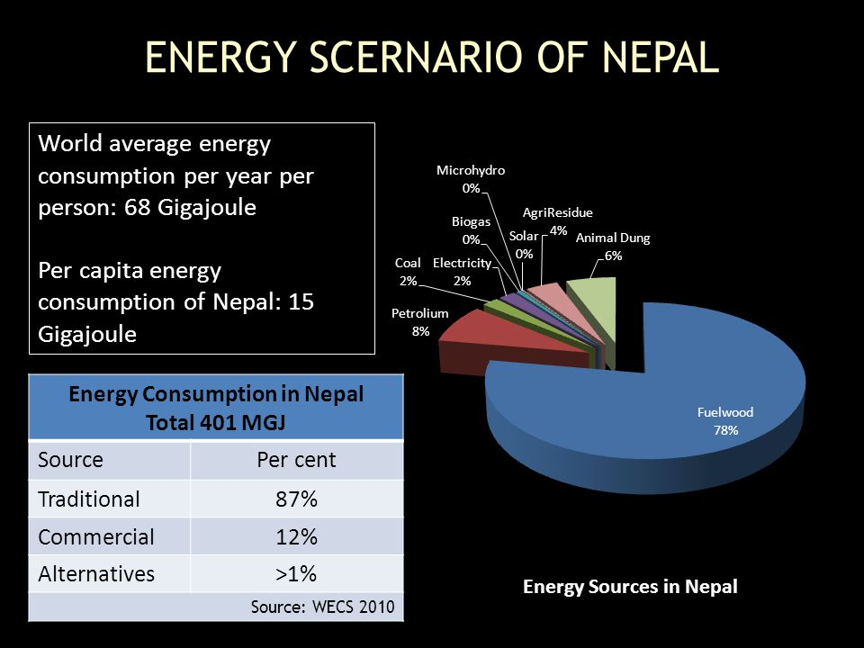 ENERGY SCERNARIO OF NEPAL Energy Consumption in Nepal Total 401 MGJ SourcePer cent Traditional87% Commercial12% Alternatives>1% Source: WECS 2010 World average energy consumption per year per person: 68 Gigajoule Per capita energy consumption of Nepal: 15 Gigajoule