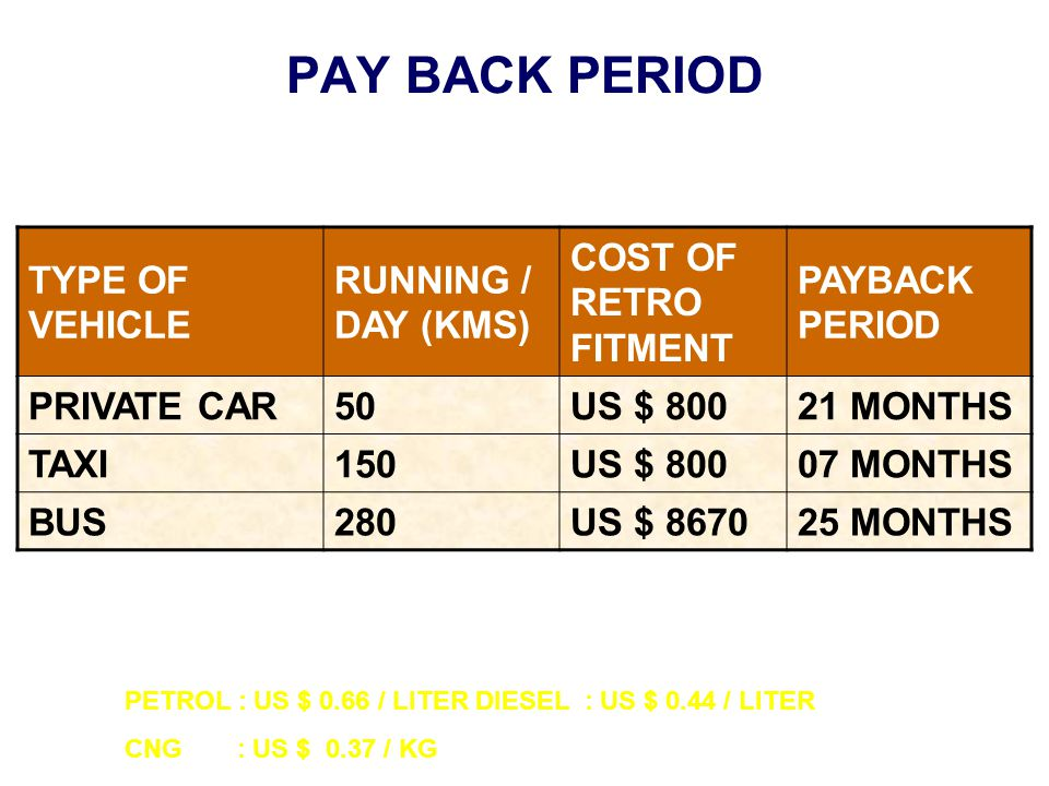 PAY BACK PERIOD TYPE OF VEHICLE RUNNING / DAY (KMS) COST OF RETRO FITMENT PAYBACK PERIOD PRIVATE CAR50US $ 80021 MONTHS TAXI150US $ 80007 MONTHS BUS280US $ 867025 MONTHS PETROL : US $ 0.66 / LITER DIESEL : US $ 0.44 / LITER CNG : US $ 0.37 / KG
