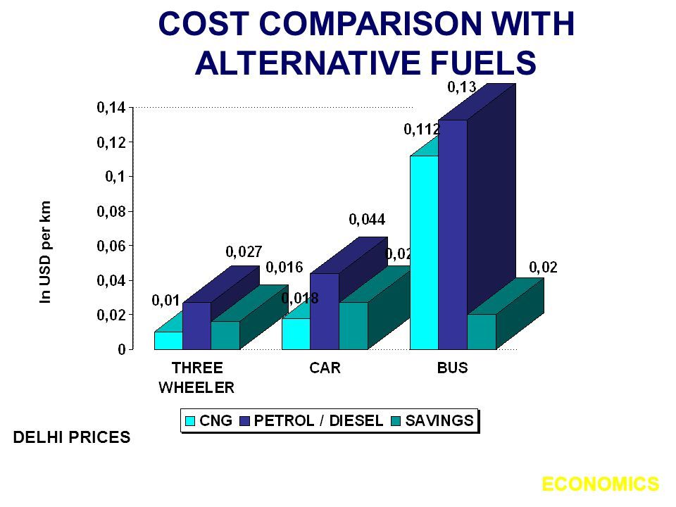 COST COMPARISON WITH ALTERNATIVE FUELS In USD per km CNG : 0.37 USD/KgPETROL :0.66 USD/Lt.
