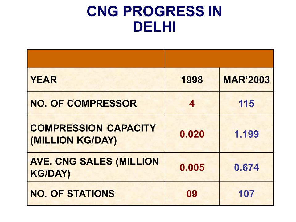 YEAR1998MAR'2003 NO.OF COMPRESSOR4115 COMPRESSION CAPACITY (MILLION KG/DAY) 0.0201.199 AVE.