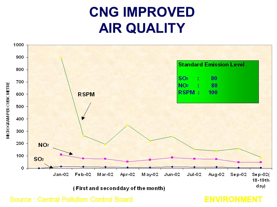 CNG IMPROVED AIR QUALITY ENVIRONMENT Source : Central Pollution Control Board