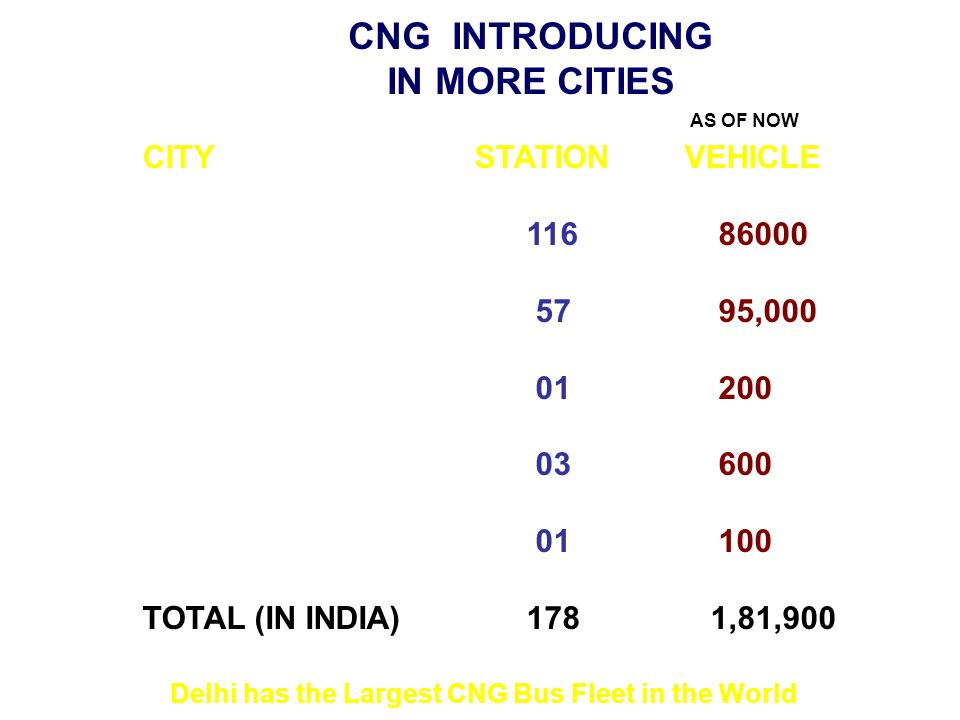 CNG INTRODUCING IN MORE CITIES CITY STATION VEHICLE DELHI11686000 MUMBAI 5795,000 VADODARA 01200 SURAT 03600 ANKALESHWAR 01100 TOTAL (IN INDIA)178 1,81,900 Delhi has the Largest CNG Bus Fleet in the World AS OF NOW