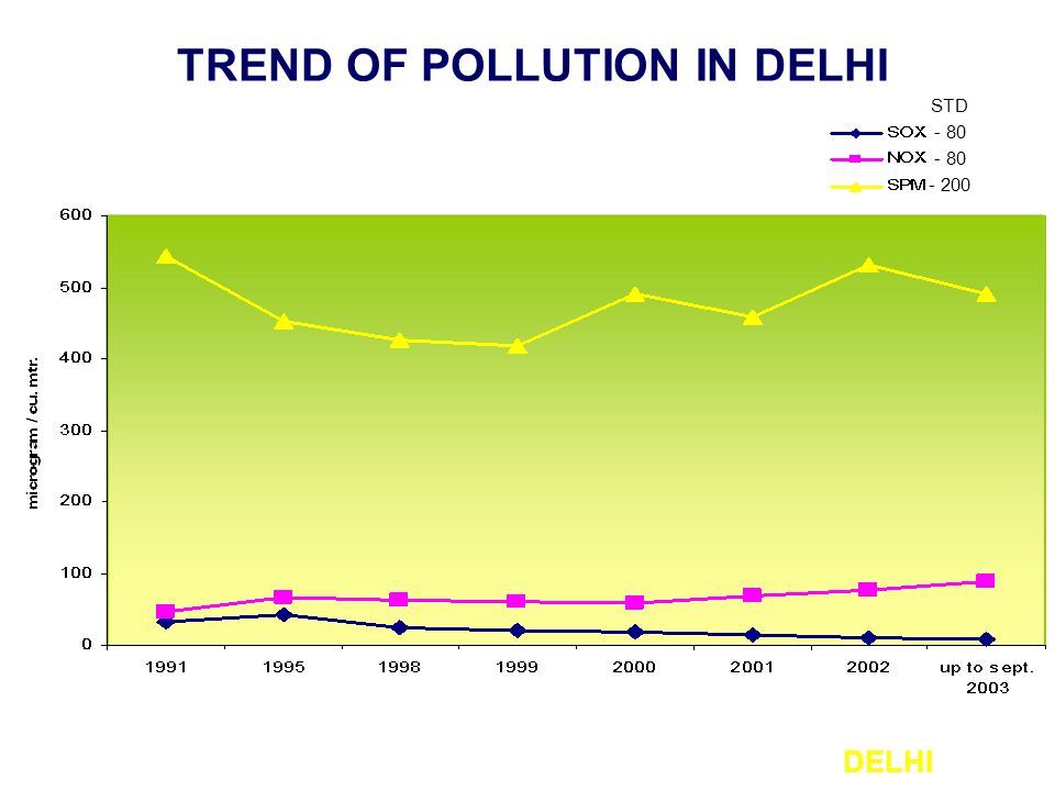 TREND OF POLLUTION IN DELHI DELHI - 80 - 200 STD