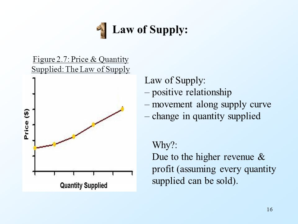 16 Law of Supply: Figure 2.7: Price & Quantity Supplied: The Law of Supply Law of Supply: – positive relationship – movement along supply curve – chan