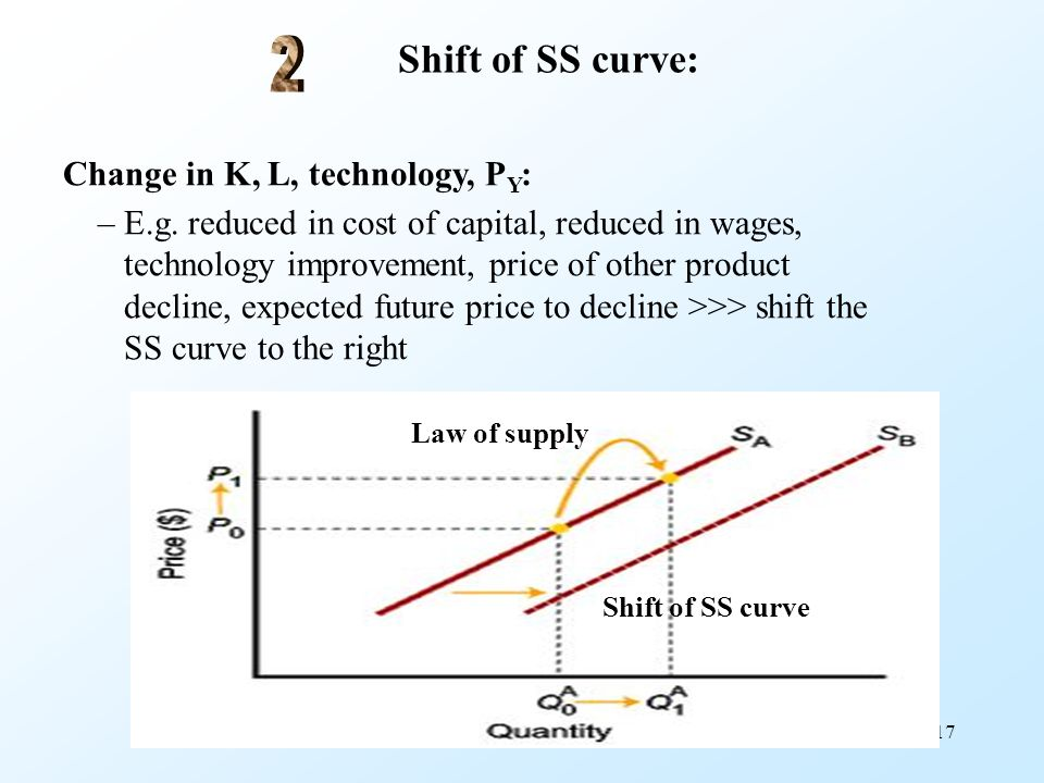 17 Shift of SS curve: Change in K, L, technology, P Y : – E.g. reduced in cost of capital, reduced in wages, technology improvement, price of other pr