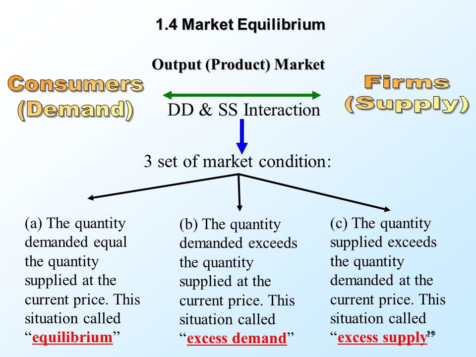 19 DD & SS Interaction Output (Product) Market 1.4 Market Equilibrium 3 set of market condition: (a) The quantity demanded equal the quantity supplied