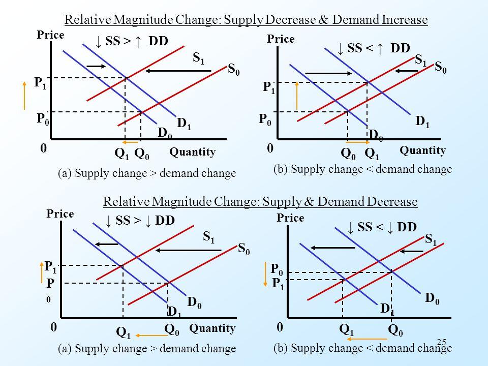 25 Relative Magnitude Change: Supply Decrease & Demand Increase (a) Supply change > demand change (b) Supply change < demand change (a) Supply change > demand change (b) Supply change < demand change Relative Magnitude Change: Supply & Demand Decrease D1D1 D0D0 D1D1 D0D0 S1S1 S0S0 S1S1 S0S0 P0P0 P1P1 Q0Q0 Q1Q1 P0P0 P1P1 Q0Q0 Q1Q1 00 Price Quantity Price Quantity ↓ SS > ↑ DD ↓ SS < ↑ DD D0D0 D1D1 D1D1 D0D0 S1S1 S0S0 S1S1 P0P0 P1P1 Q0Q0 Q1Q1 P1P1 P0P0 Q1Q1 Q0Q0 00 Price Quantity Price ↓ SS > ↓ DD ↓ SS < ↓ DD