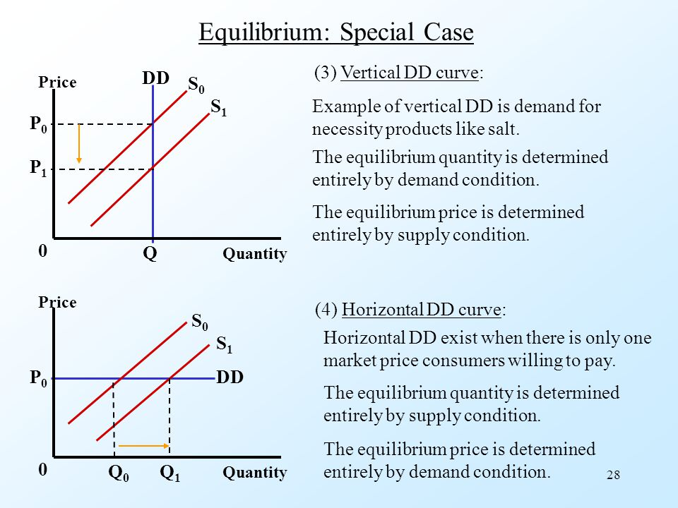 28 Equilibrium: Special Case DD Quantity S0S0 P1P1 P0P0 Q 0 Price (3) Vertical DD curve: Example of vertical DD is demand for necessity products like