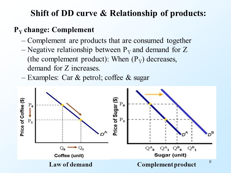 9 P Y change: Complement – Complement are products that are consumed together – Negative relationship between P Y and demand for Z (the complement pro