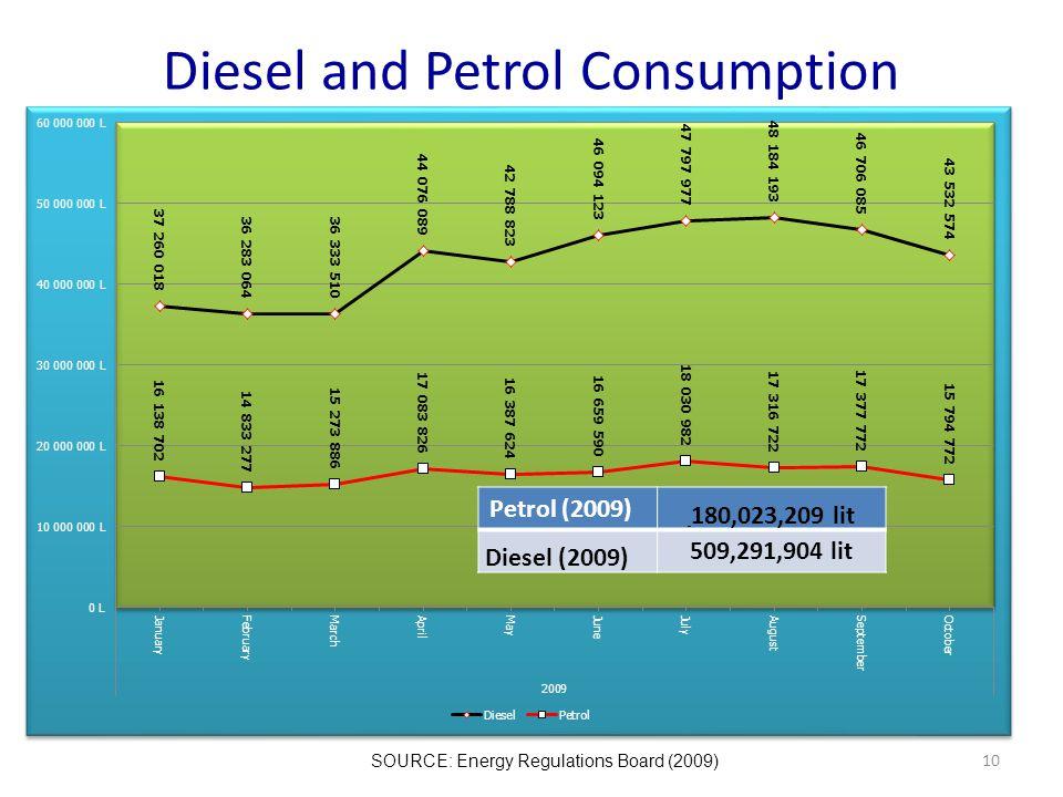 Diesel and Petrol Consumption SOURCE: Energy Regulations Board (2009) Petrol (2009) 180,023,209 lit Diesel (2009) 509,291,904 lit 10