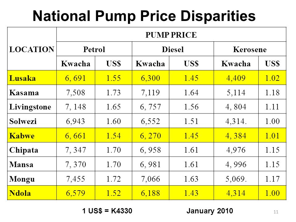 LOCATION PUMP PRICE PetrolDieselKerosene KwachaUS$KwachaUS$KwachaUS$ Lusaka6, 6911.556,3001.454,4091.02 Kasama7,5081.737,1191.645,1141.18 Livingstone7