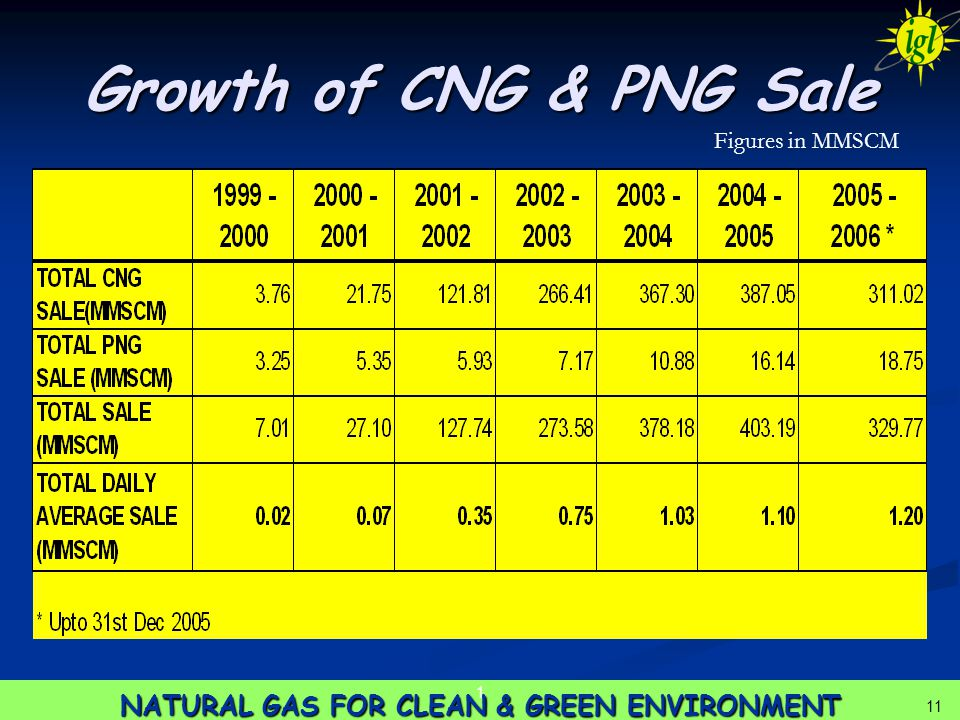 11 NATURAL GAS FOR CLEAN & GREEN ENVIRONMENT 1 11 Growth of CNG & PNG Sale Figures in MMSCM