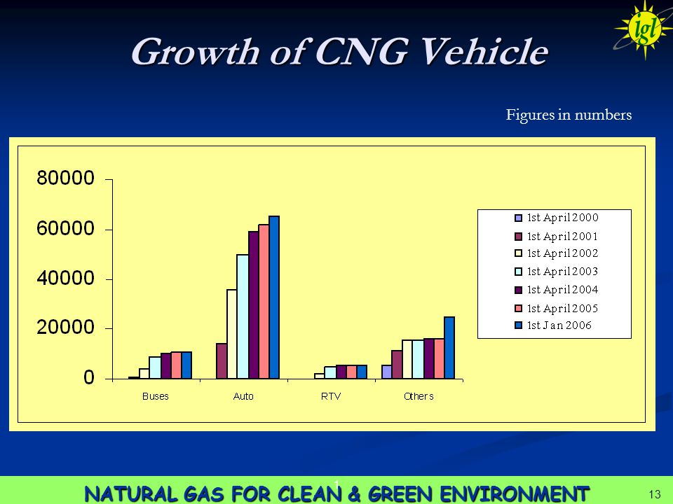 13 NATURAL GAS FOR CLEAN & GREEN ENVIRONMENT 1 13 Growth of CNG Vehicle Figures in numbers