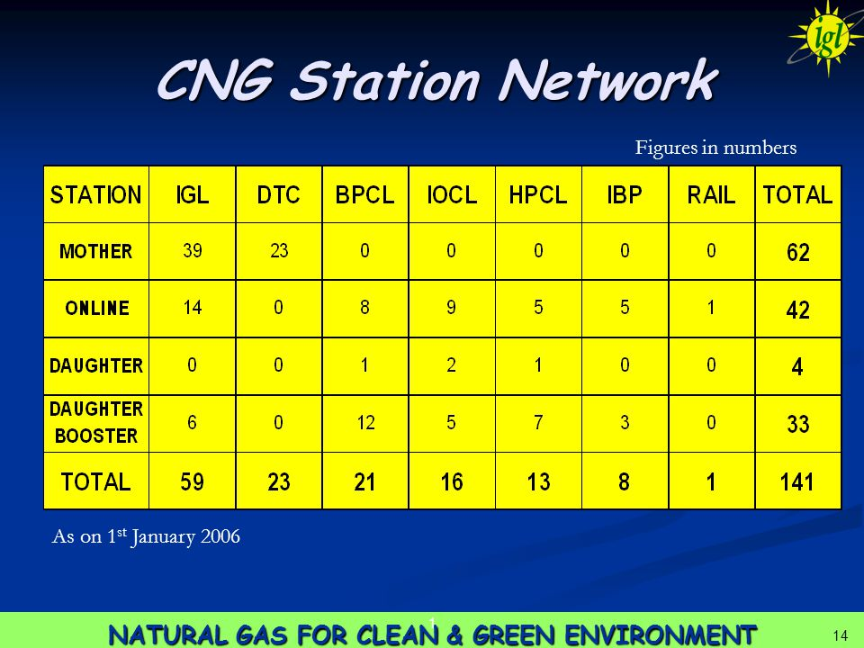 14 NATURAL GAS FOR CLEAN & GREEN ENVIRONMENT 1 14 CNG Station Network As on 1 st January 2006 Figures in numbers