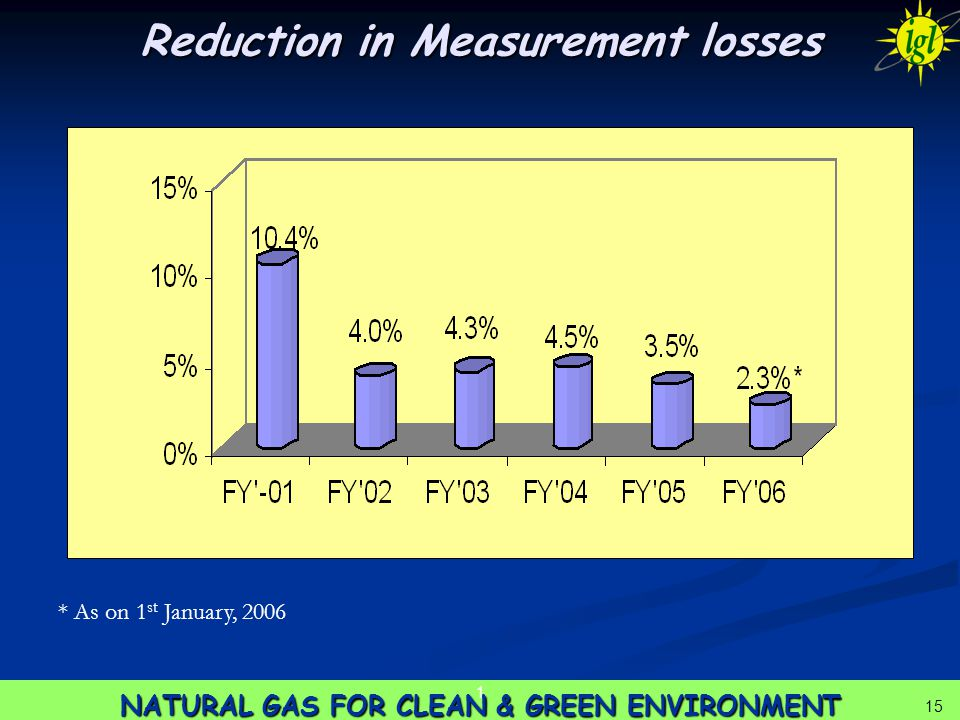15 NATURAL GAS FOR CLEAN & GREEN ENVIRONMENT 1 15 Reduction in Measurement losses * As on 1 st January, 2006