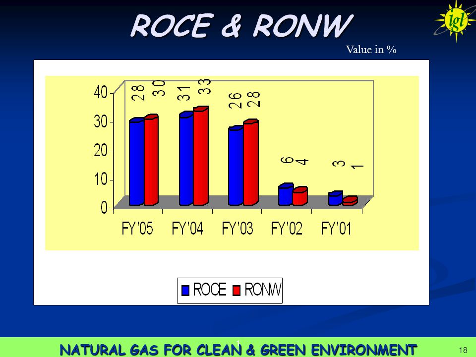 18 NATURAL GAS FOR CLEAN & GREEN ENVIRONMENT 1 18 ROCE & RONW Value in %