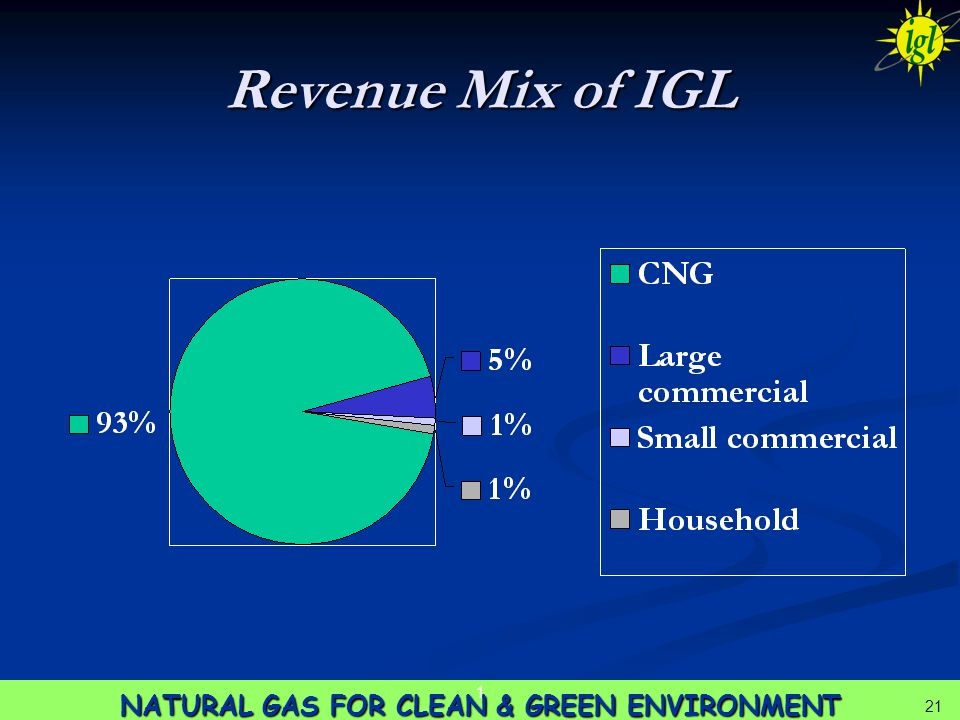 21 NATURAL GAS FOR CLEAN & GREEN ENVIRONMENT 1 21 Revenue Mix of IGL