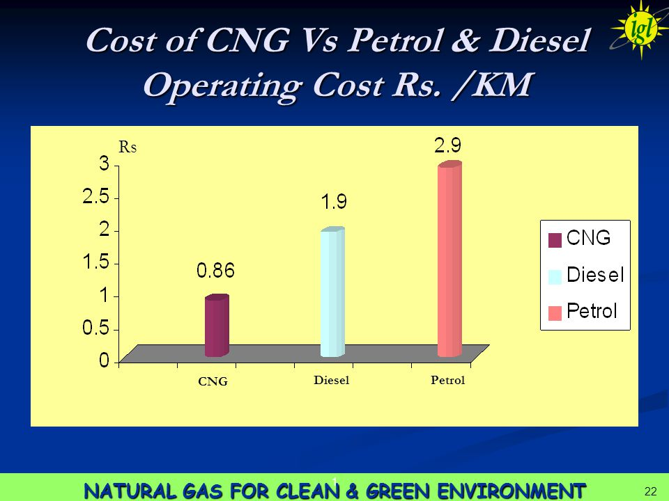22 NATURAL GAS FOR CLEAN & GREEN ENVIRONMENT 1 22 Cost of CNG Vs Petrol & Diesel Operating Cost Rs.