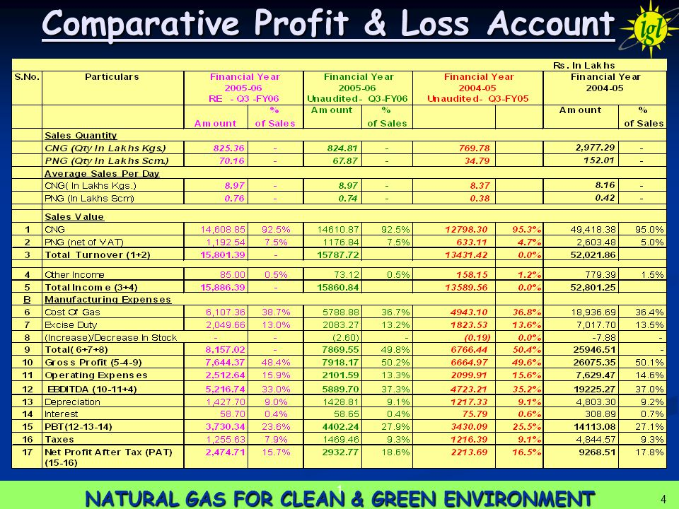 4 NATURAL GAS FOR CLEAN & GREEN ENVIRONMENT 1 4 Comparative Profit & Loss Account