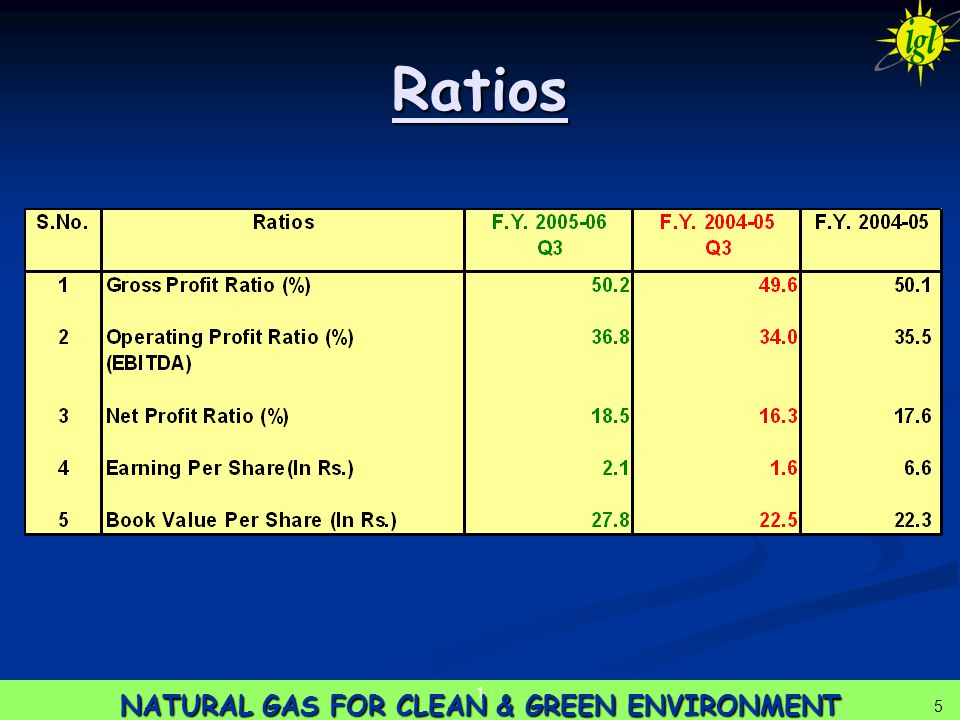 5 NATURAL GAS FOR CLEAN & GREEN ENVIRONMENT 1 5 Ratios