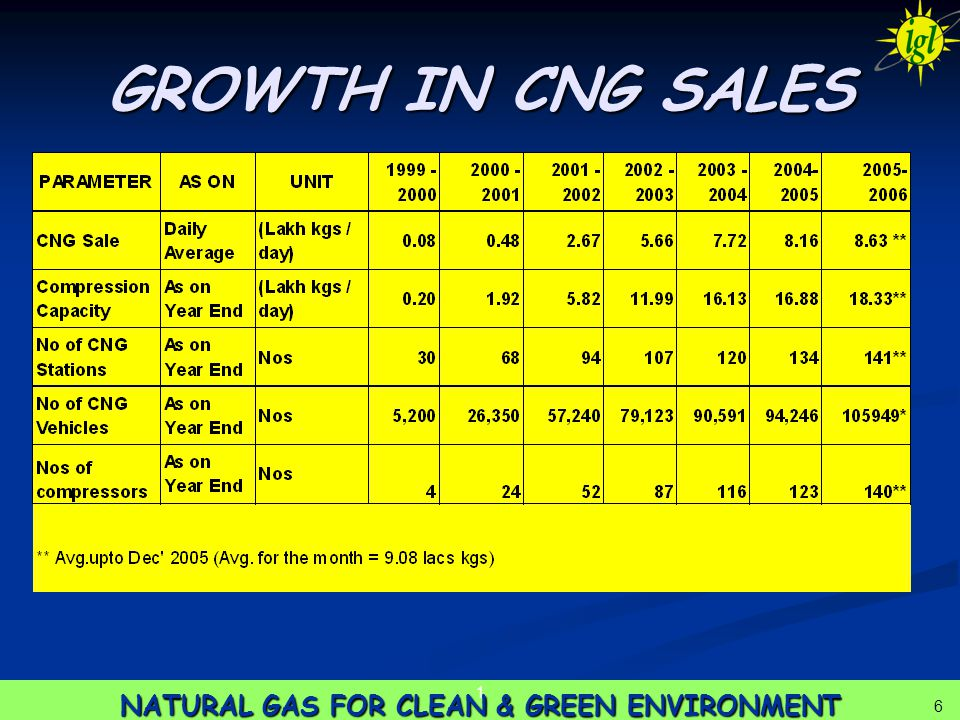 6 1 6 GROWTH IN CNG SALES