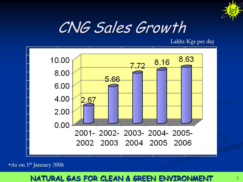 7 NATURAL GAS FOR CLEAN & GREEN ENVIRONMENT 1 7 CNG Sales Growth Lakhs Kgs per day As on 1 st January 2006