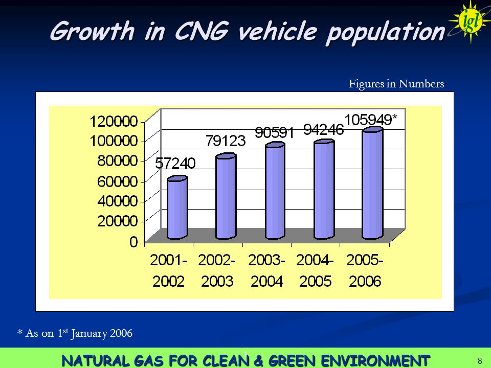 8 NATURAL GAS FOR CLEAN & GREEN ENVIRONMENT 1 8 Growth in CNG vehicle population Figures in Numbers * As on 1 st January 2006