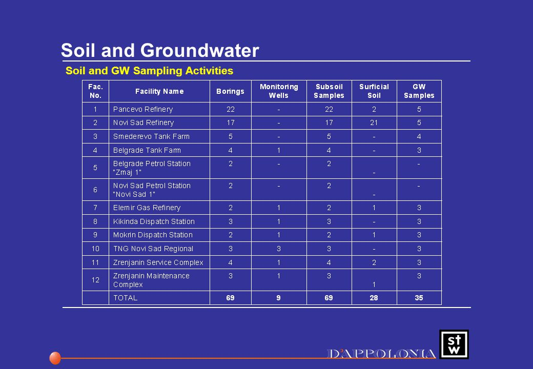 Soil and Groundwater Soil and GW Sampling Activities