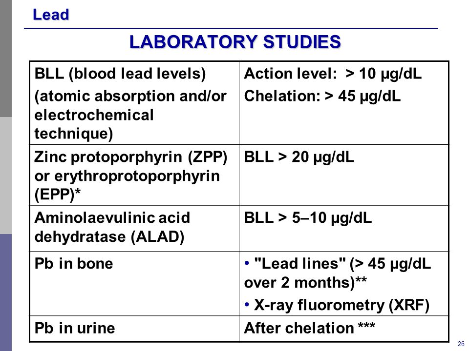 Lead 26 LABORATORY STUDIES BLL (blood lead levels) (atomic absorption and/or electrochemical technique) Action level: > 10 µg/dL Chelation: > 45 µg/dL Zinc protoporphyrin (ZPP) or erythroprotoporphyrin (EPP)* BLL > 20 µg/dL Aminolaevulinic acid dehydratase (ALAD) BLL > 5–10 µg/dL Pb in bone Lead lines (> 45 µg/dL over 2 months)** X-ray fluorometry (XRF) Pb in urineAfter chelation ***