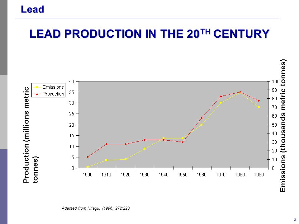 Lead 3 LEAD PRODUCTION IN THE 20 TH CENTURY Production (millions metric tonnes) Emissions (thousands metric tonnes) Adapted from Nriagu, (1996) 272:223