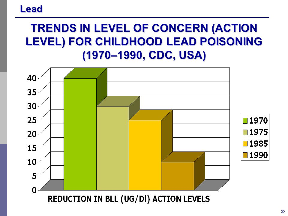 Lead 32 TRENDS IN LEVEL OF CONCERN (ACTION LEVEL) FOR CHILDHOOD LEAD POISONING (1970–1990, CDC, USA)