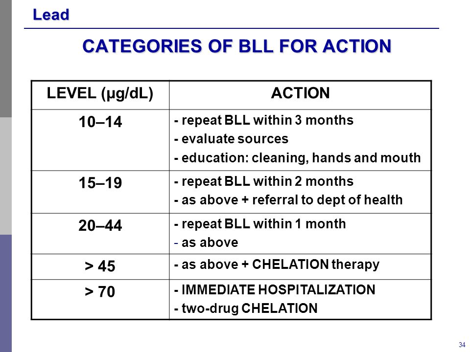 Lead 34 CATEGORIES OF BLL FOR ACTION LEVEL (μg/dL)ACTION 10–14 - repeat BLL within 3 months - evaluate sources - education: cleaning, hands and mouth 15–19 - repeat BLL within 2 months - as above + referral to dept of health 20–44 - repeat BLL within 1 month - as above > 45 - as above + CHELATION therapy > 70 - IMMEDIATE HOSPITALIZATION - two-drug CHELATION
