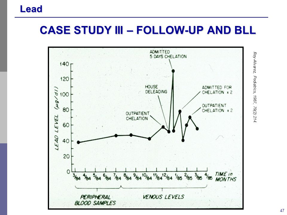 Lead 47 CASE STUDY III – FOLLOW-UP AND BLL Rey-Alvarez, Pediatrics, 1987, 79(2):214.