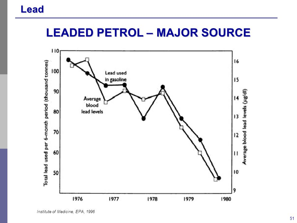 Lead 51 LEADED PETROL – MAJOR SOURCE Institute of Medicine, EPA, 1996