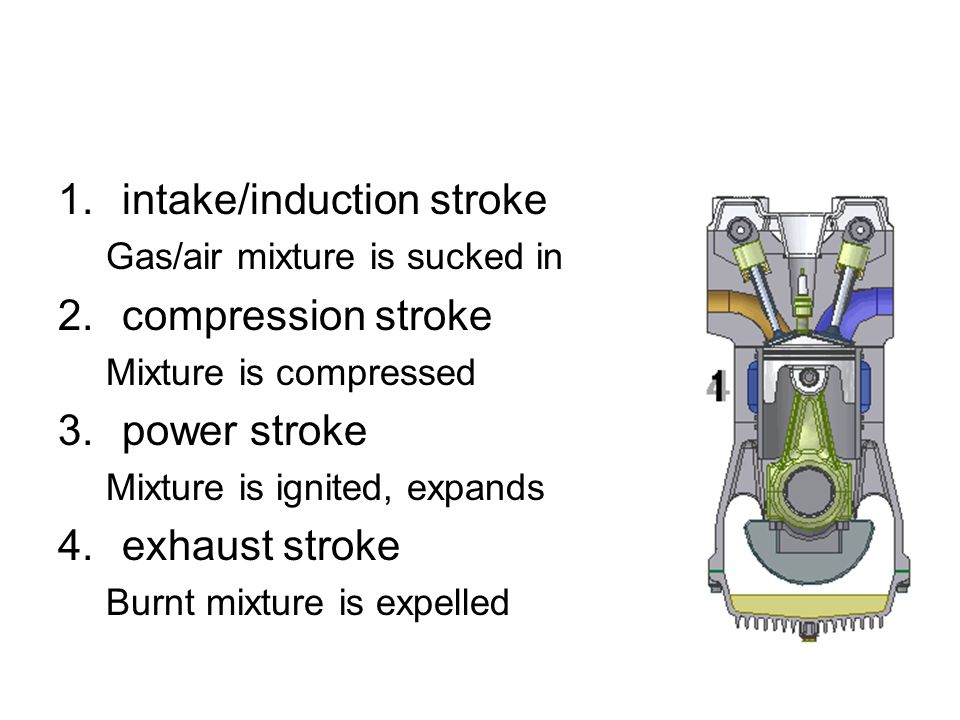1.intake/induction stroke Gas/air mixture is sucked in 2.compression stroke Mixture is compressed 3.power stroke Mixture is ignited, expands 4.exhaust stroke Burnt mixture is expelled