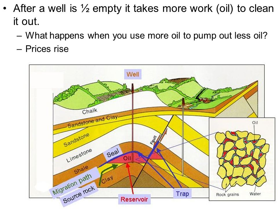 After a well is ½ empty it takes more work (oil) to clean it out.