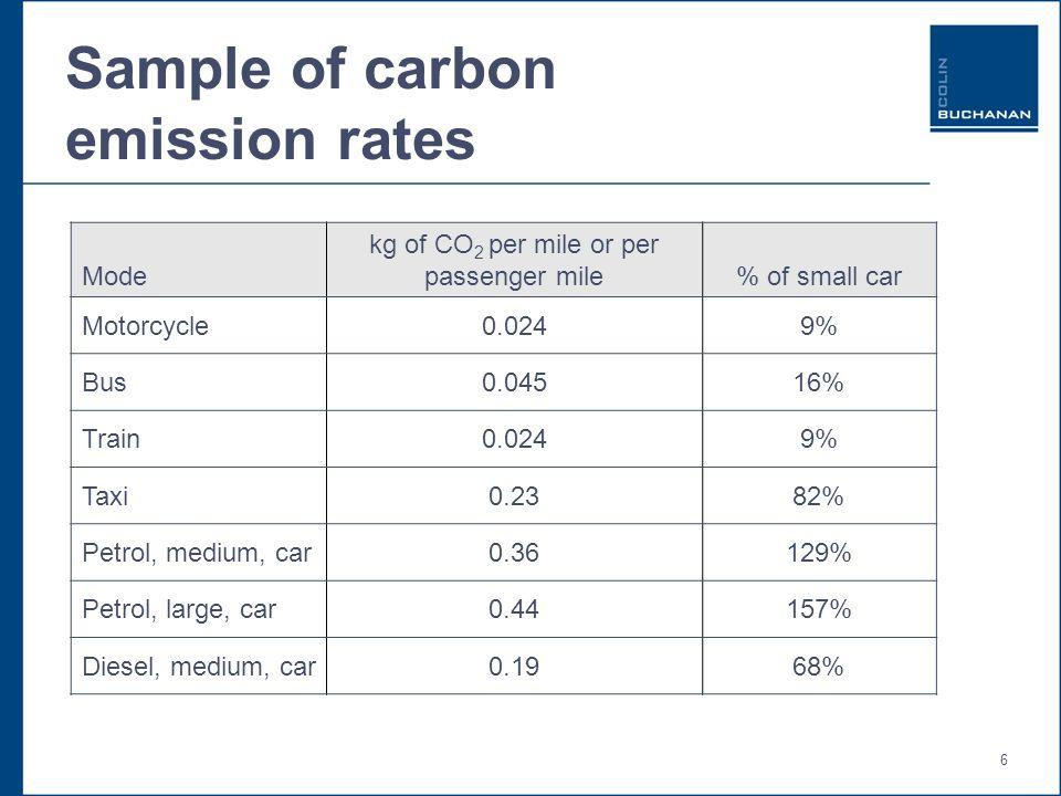 6 Sample of carbon emission rates Mode kg of CO 2 per mile or per passenger mile% of small car Motorcycle0.0249% Bus0.04516% Train0.0249% Taxi0.2382% Petrol, medium, car0.36129% Petrol, large, car0.44157% Diesel, medium, car0.1968%