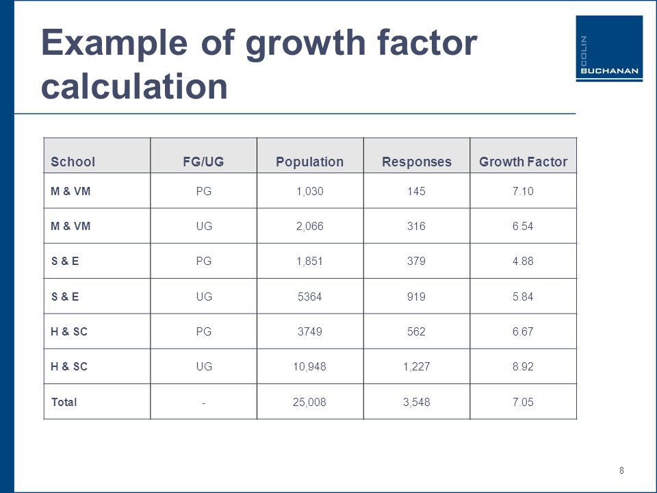 8 Example of growth factor calculation SchoolFG/UGPopulationResponsesGrowth Factor M & VMPG1,0301457.10 M & VMUG2,0663166.54 S & EPG1,8513794.88 S & EUG53649195.84 H & SCPG37495626.67 H & SCUG10,9481,2278.92 Total-25,0083,5487.05