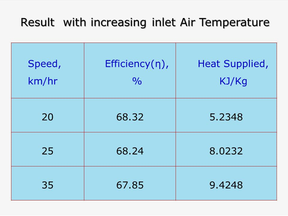 Speed, km/hr Efficiency(η), % Heat Supplied, KJ/Kg 2068.325.2348 2568.248.0232 3567.859.4248 Result with increasing inlet Air Temperature