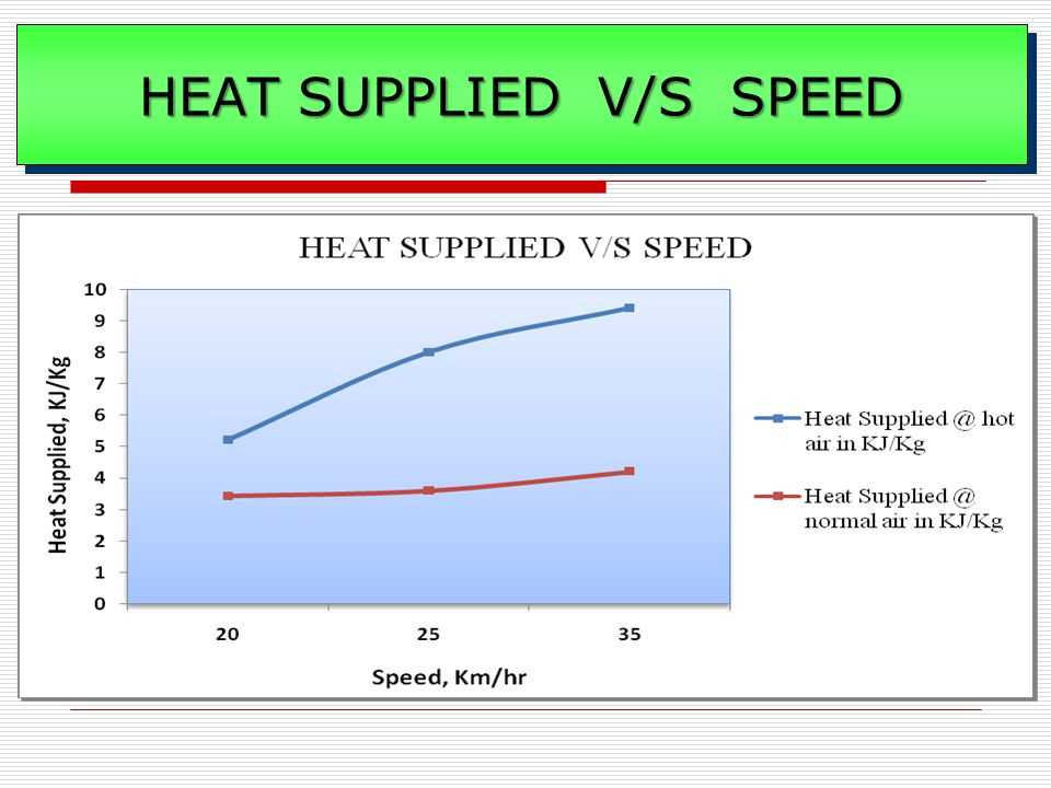 HEAT SUPPLIED V/S SPEED