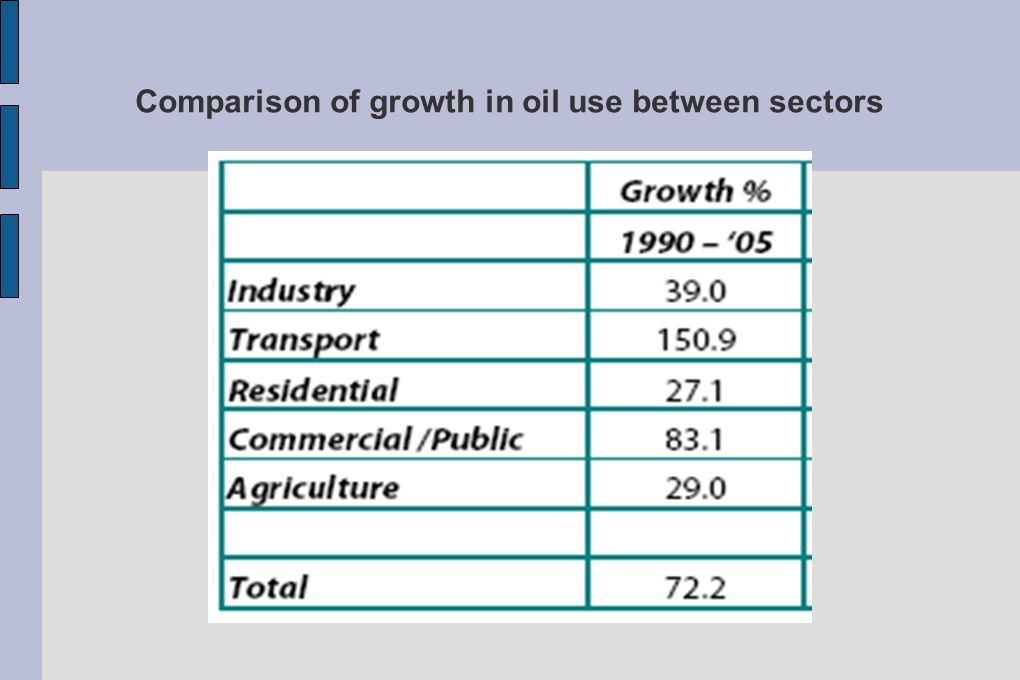 Comparison of growth in oil use between sectors