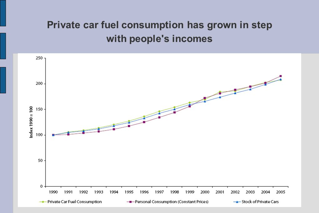 Private car fuel consumption has grown in step with people s incomes