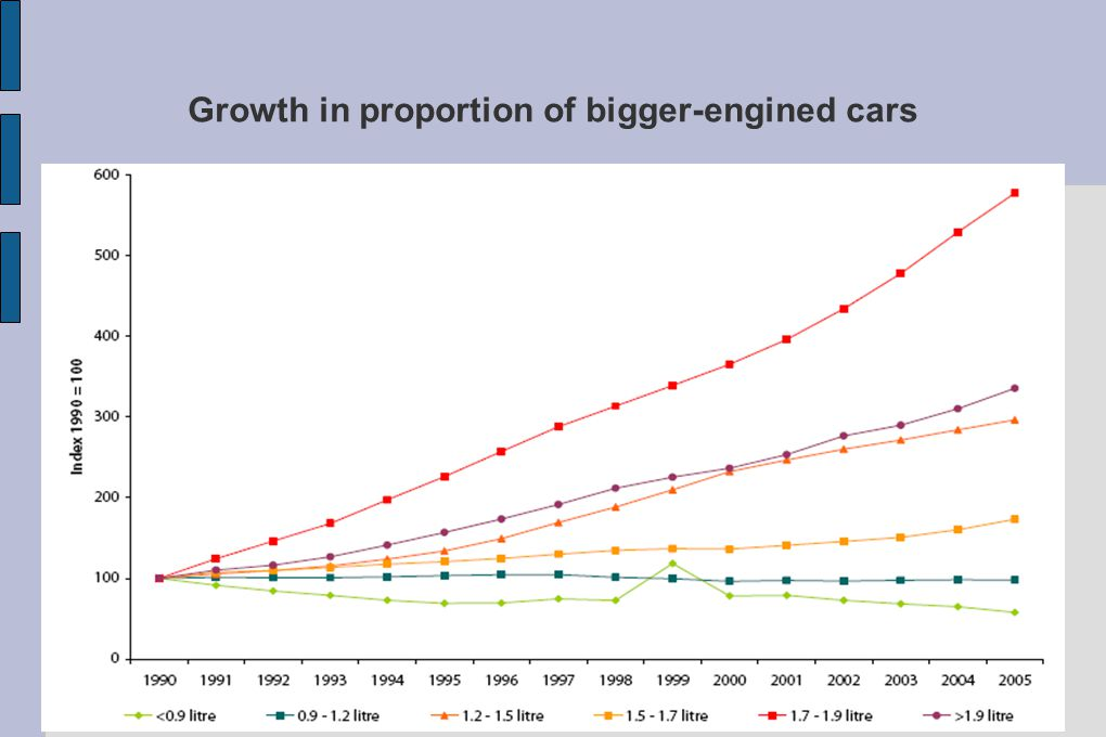 Growth in proportion of bigger-engined cars