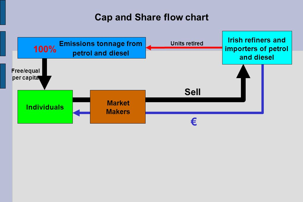 Free/equal per capita Emissions tonnage from petrol and diesel 100% Irish refiners and importers of petrol and diesel Individuals Units retired € Sell Market Makers Cap and Share flow chart
